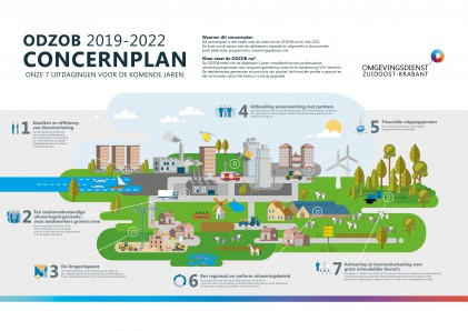ODZOB Concernplan 2019-2022 Infographic